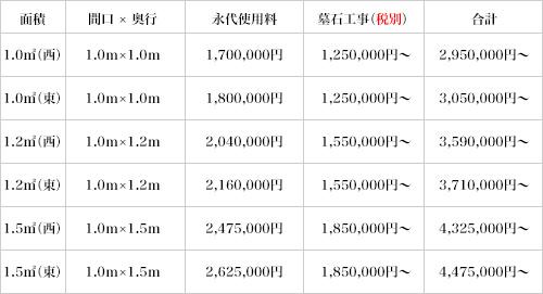 中11区価格表